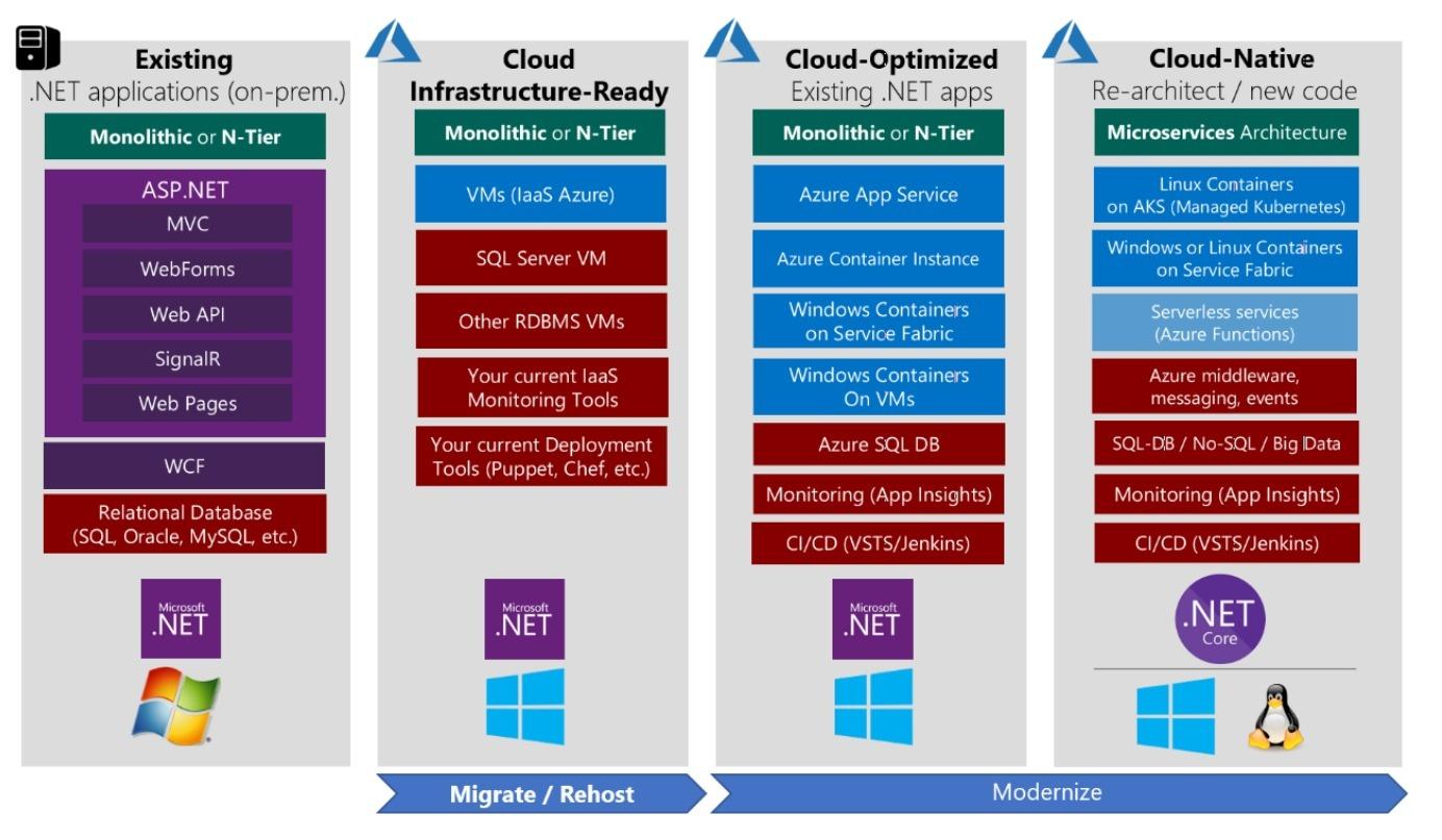 Application Modernization.jpg